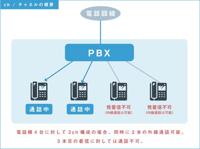 PBX チャネルの概要