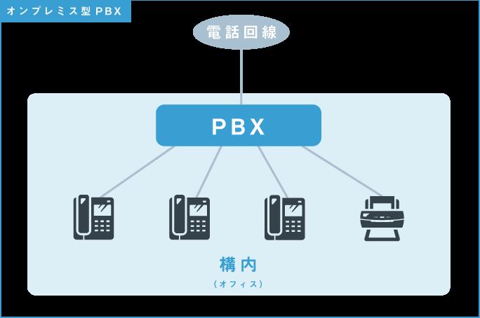 オンプレミス型PBX