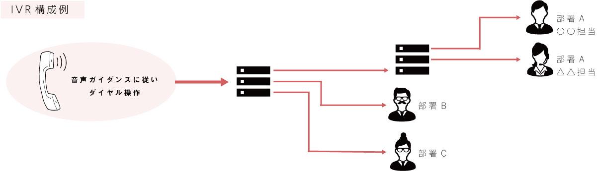 自動音声応答(IVR)